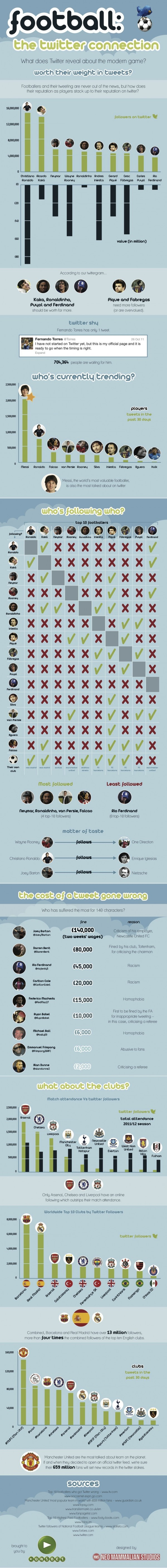 Twitter voetballers infographic